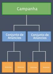 Organização de uma conta Google Adwords