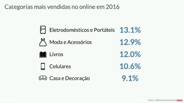 Categorias de produtos mais vendidas online em 2016 no Dia das Mães